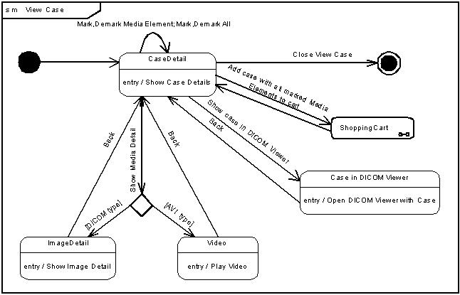 Requirements Engineering Methoden